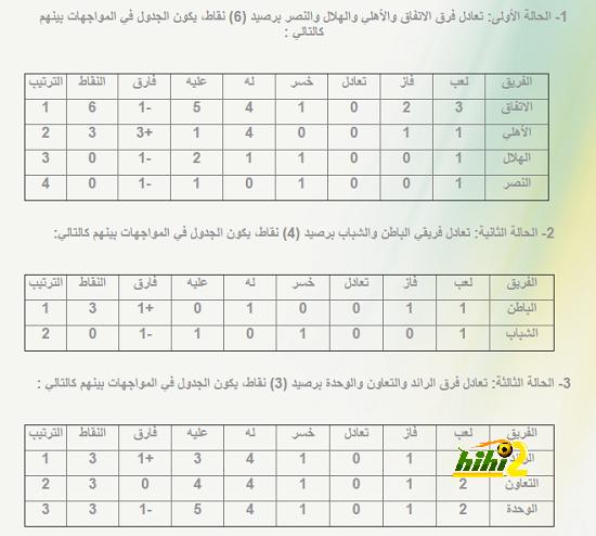 ترتيب الفرق المتساوية في النقاط بعد إنتهاء الجولة الثالثة